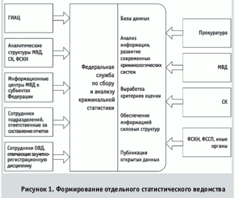 Рисунок 1. Формирование отдельного статистического ведомства